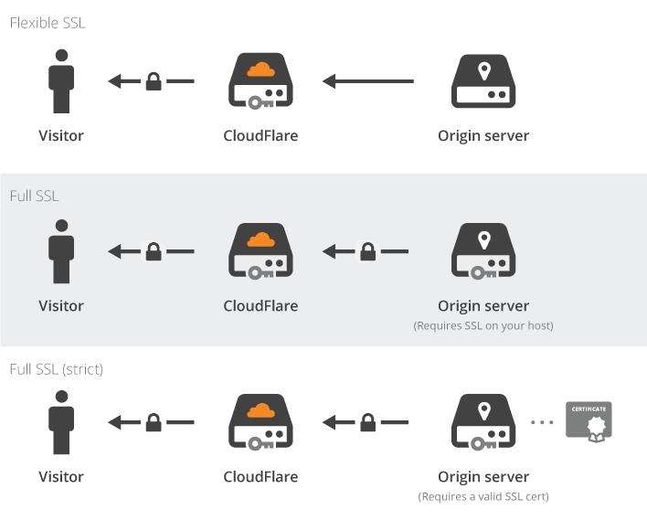 Comparación de los tipos de SSL de Cloudflare